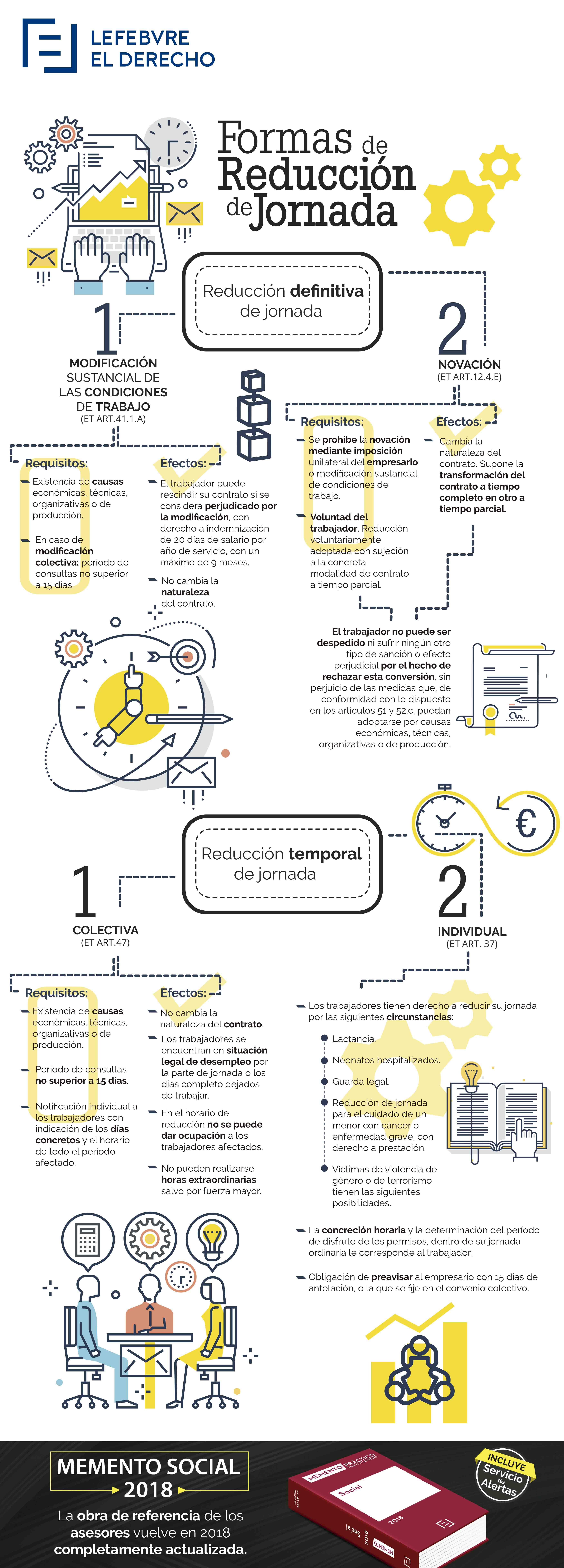 Infografía reducción de jornada
